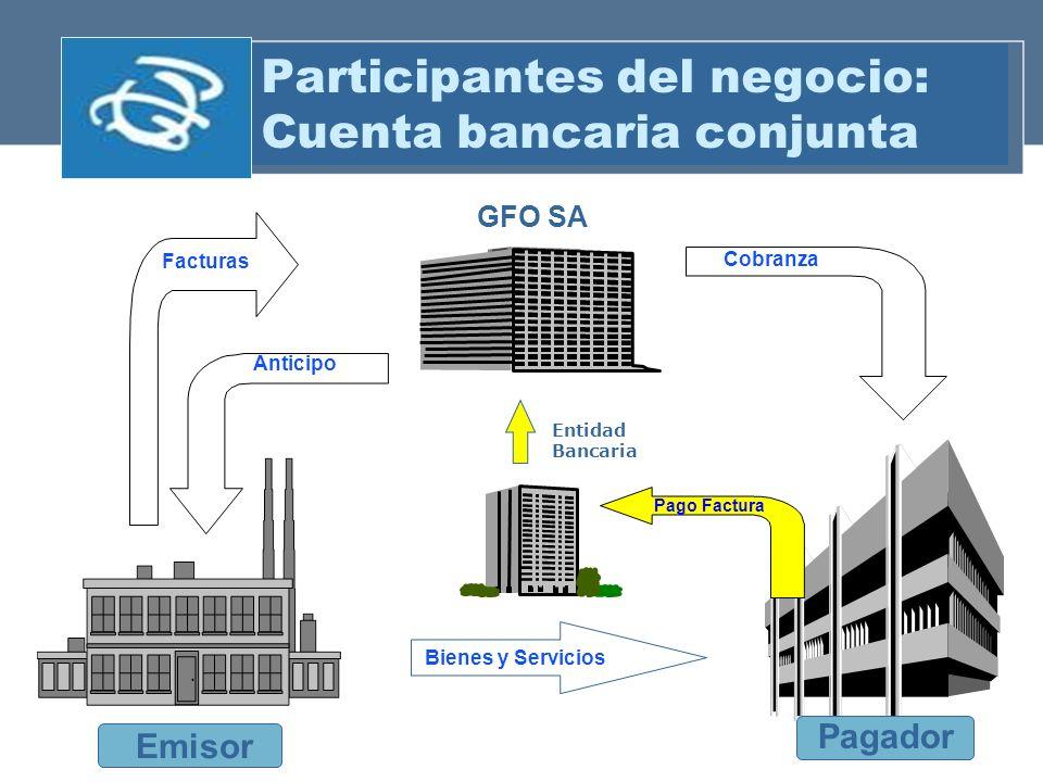 Participantes del negocio: Cuenta bancaria conjunta