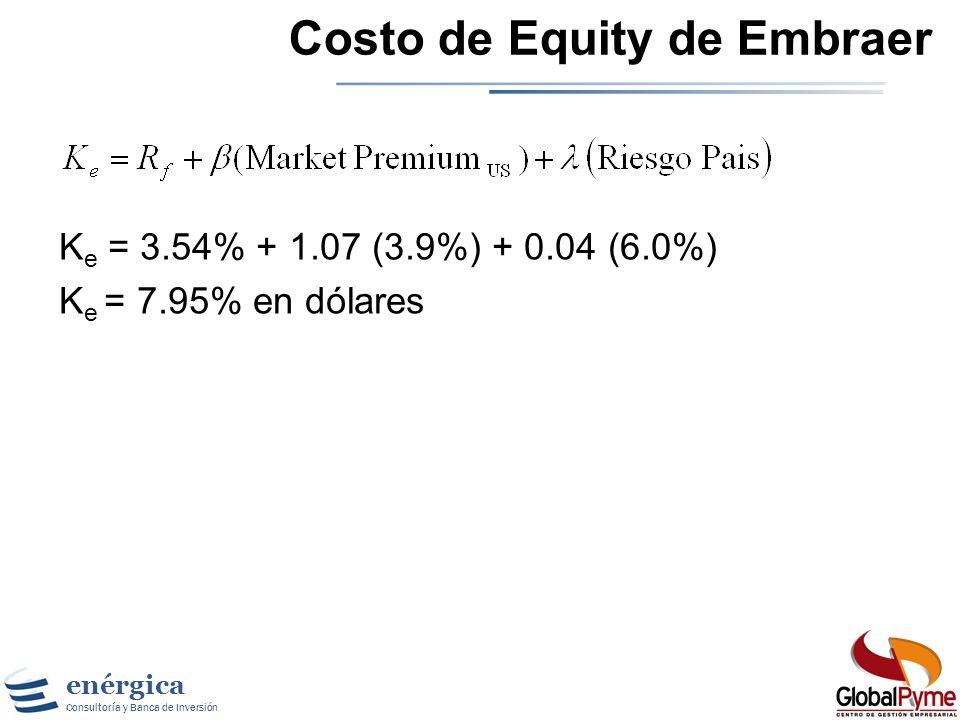 Costo de Equity de Embraer