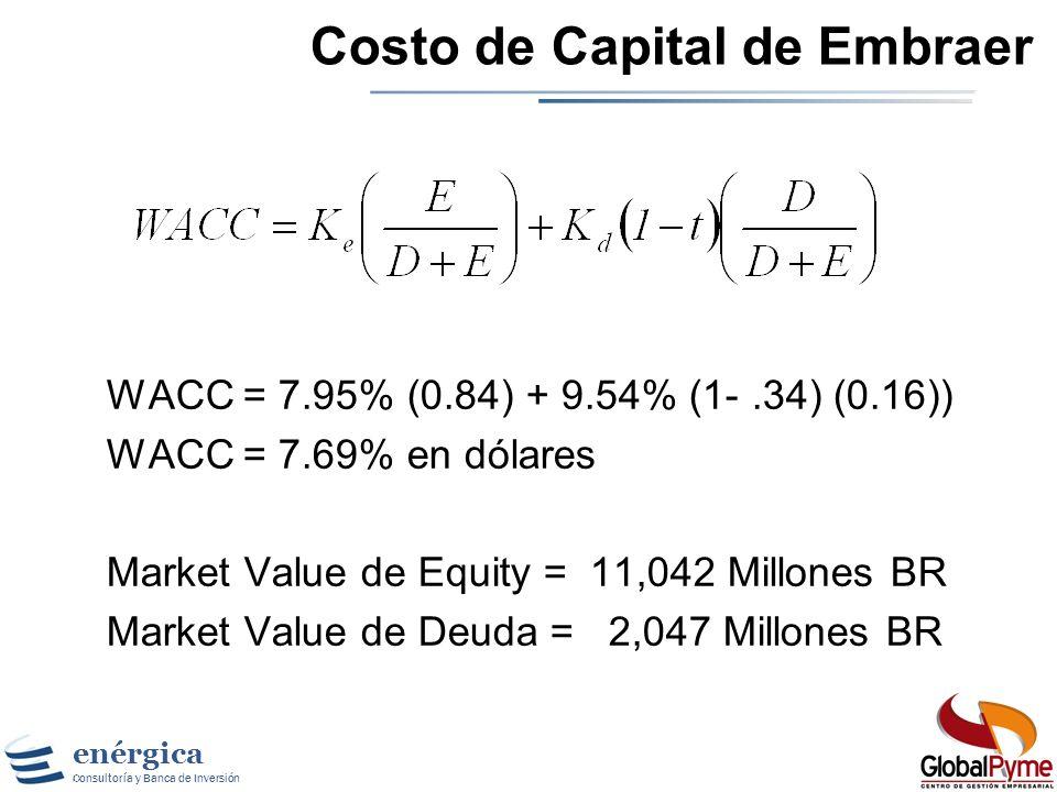 Costo de Capital de Embraer