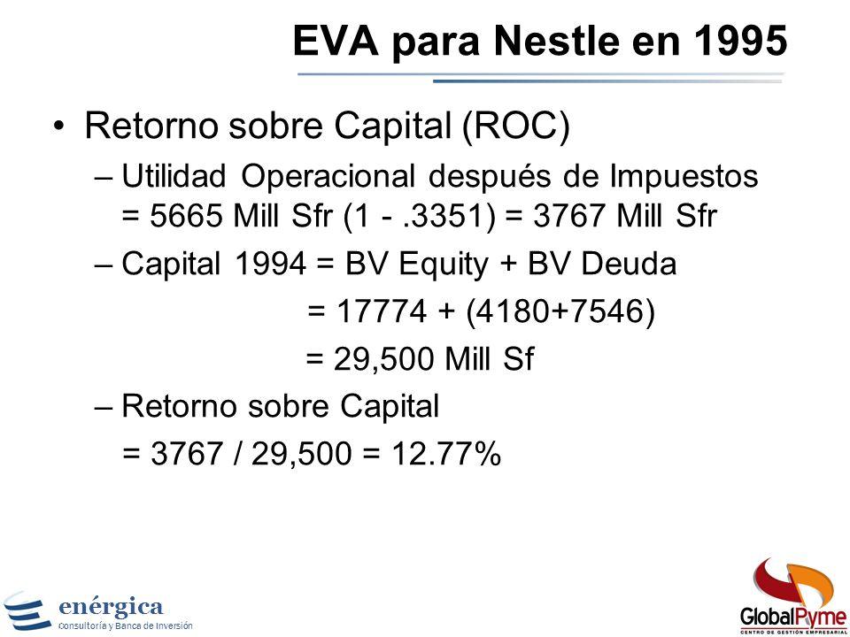 EVA para Nestle en 1995 Retorno sobre Capital (ROC)