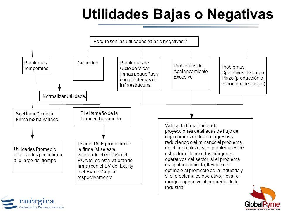 Utilidades Bajas o Negativas