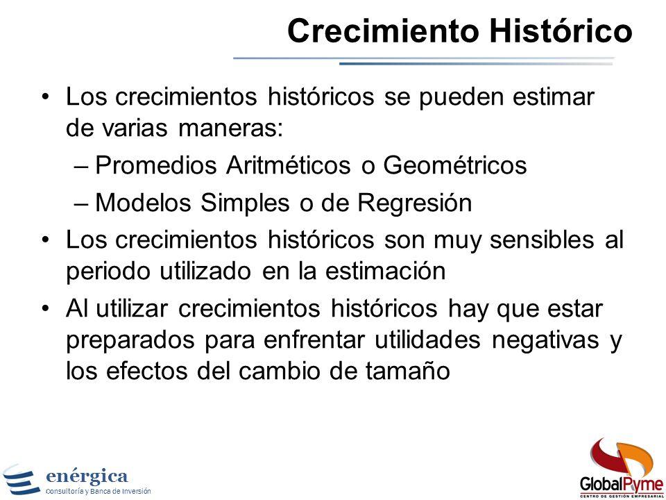 Crecimiento Histórico