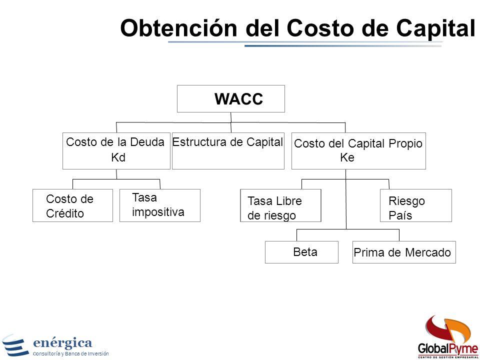 Obtención del Costo de Capital