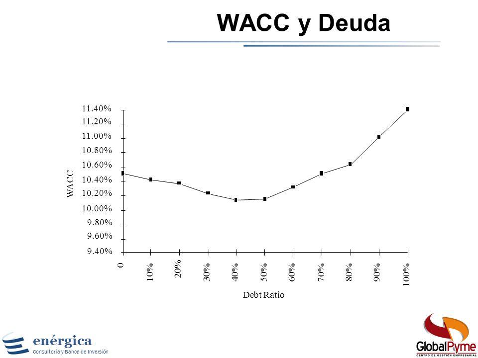 WACC y Deuda Debt Ratio WACC 9.40% 9.60% 9.80% 10.00% 10.20% 10.40%