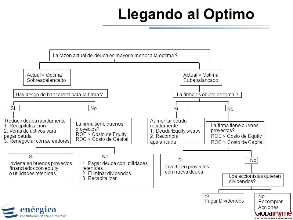 Llegando al Optimo La razón actual de deuda es mayor o menor a la optima Actual > Optima. Actual < Optima.