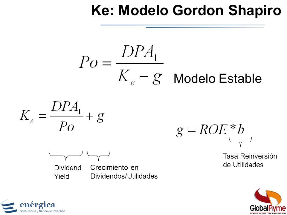 Ke: Modelo Gordon Shapiro