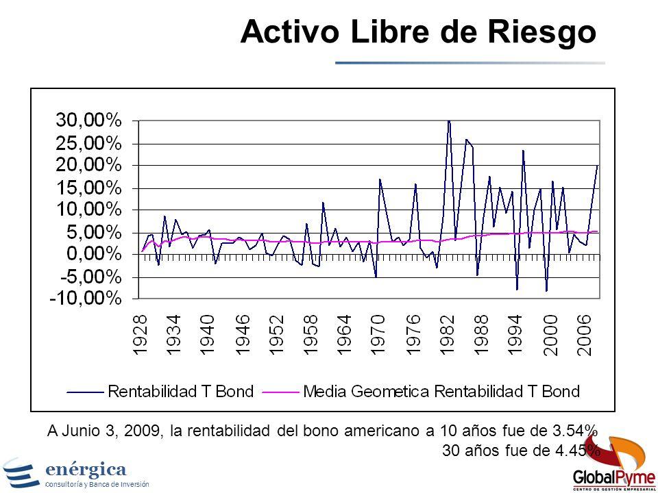 Activo Libre de Riesgo TES 2024 9.35% en Pesos. A Junio 3, 2009, la rentabilidad del bono americano a 10 años fue de 3.54%