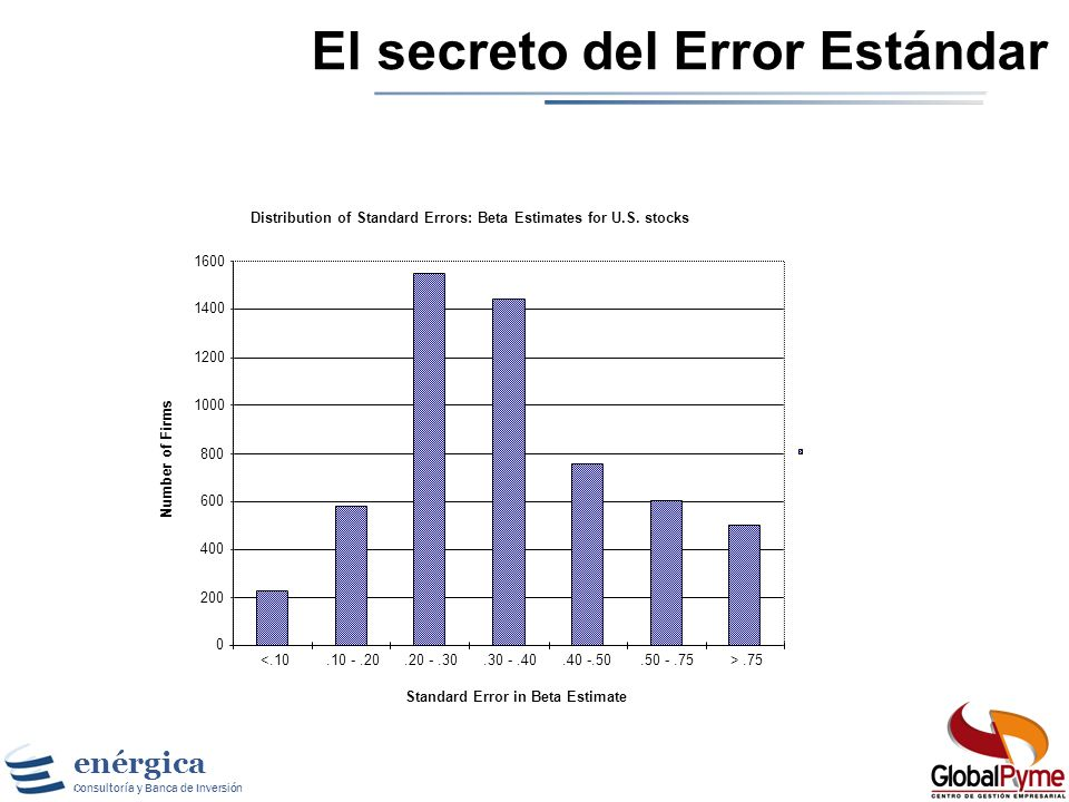 El secreto del Error Estándar