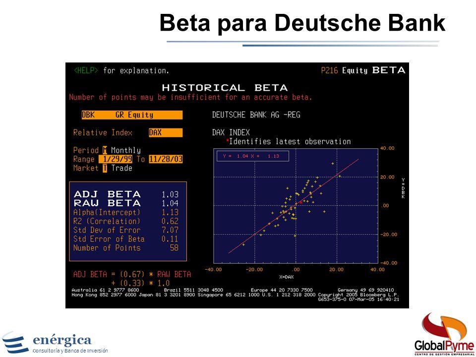 Beta para Deutsche Bank