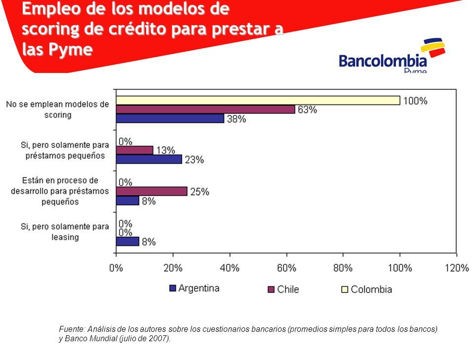 Empleo de los modelos de scoring de crédito para prestar a las Pyme