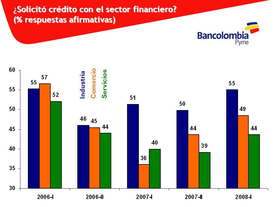 ¿Solicitó crédito con el sector financiero (% respuestas afirmativas)