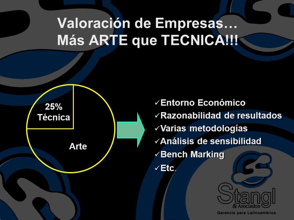 Valoración de Empresas… Más ARTE que TECNICA!!!