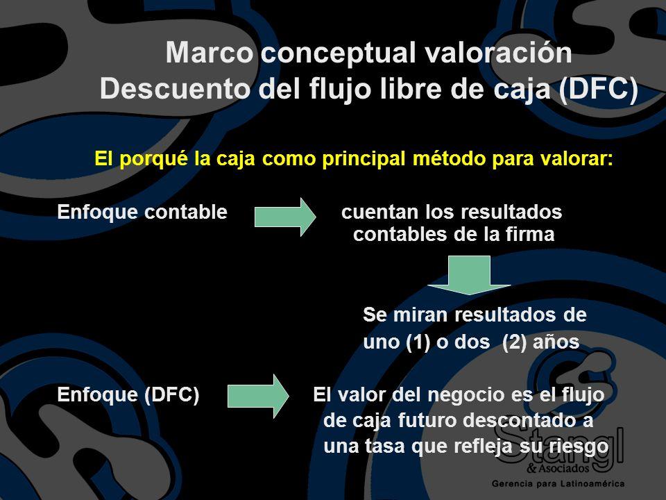 Marco conceptual valoración Descuento del flujo libre de caja (DFC)