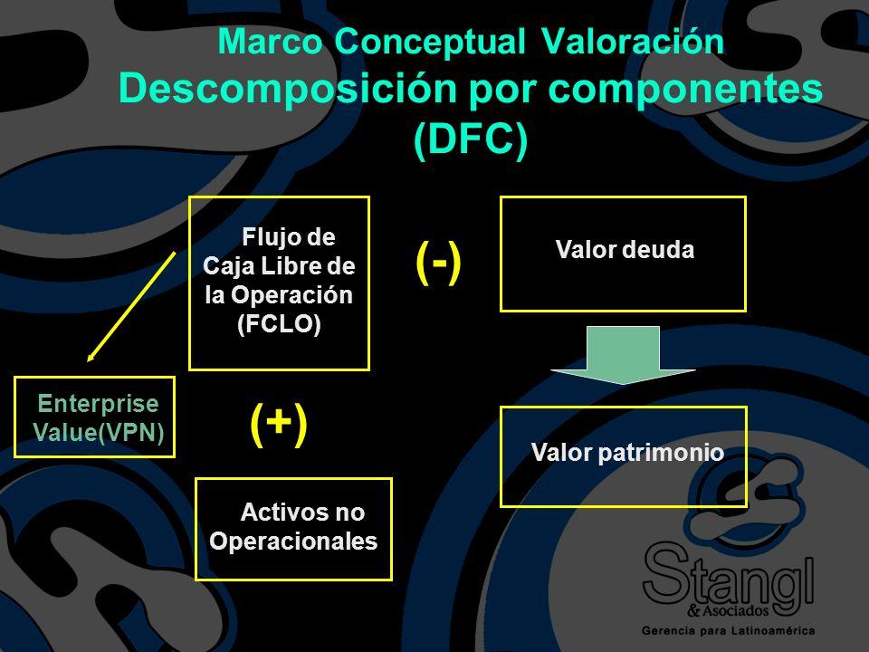 Marco Conceptual Valoración Descomposición por componentes (DFC)