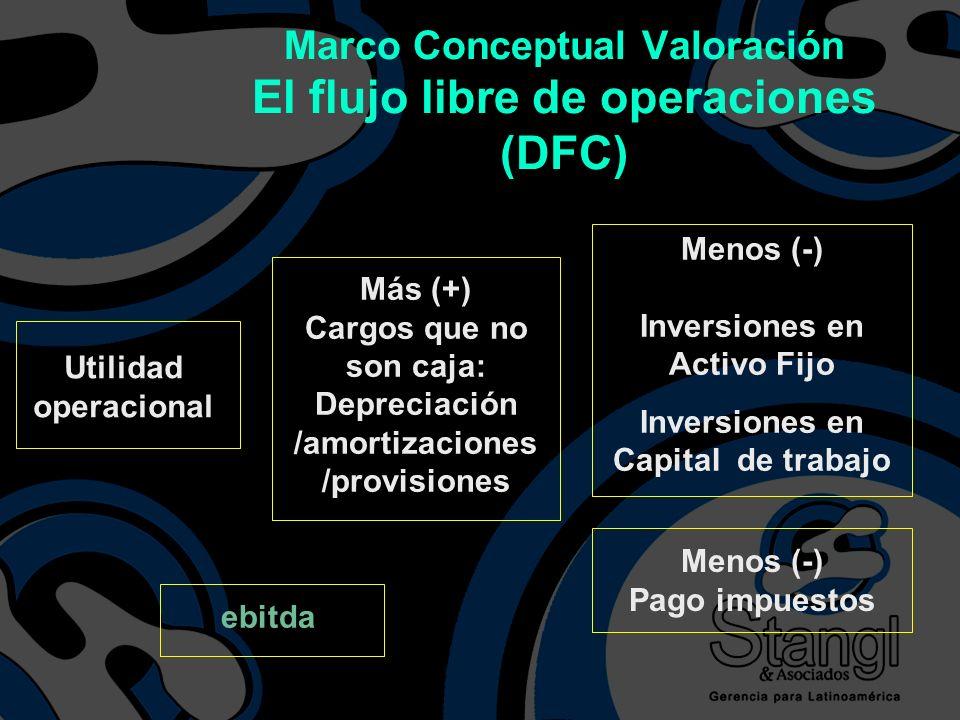 Marco Conceptual Valoración El flujo libre de operaciones (DFC)
