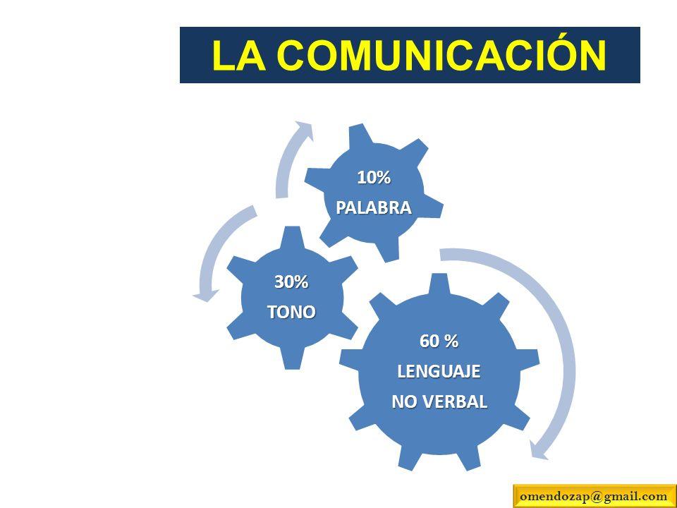 LA COMUNICACIÓN omendozap@gmail.com NO VERBAL LENGUAJE 60 % TONO 30%