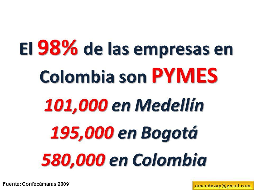 El 98% de las empresas en Colombia son PYMES