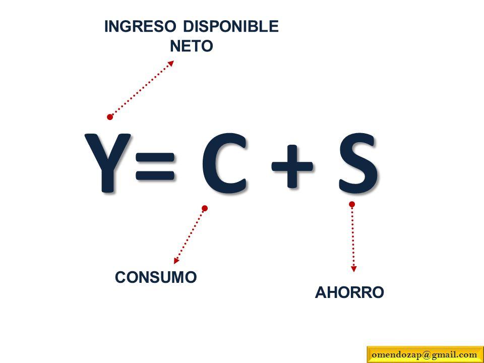 INGRESO DISPONIBLE NETO Y= C + S CONSUMO AHORRO omendozap@gmail.com