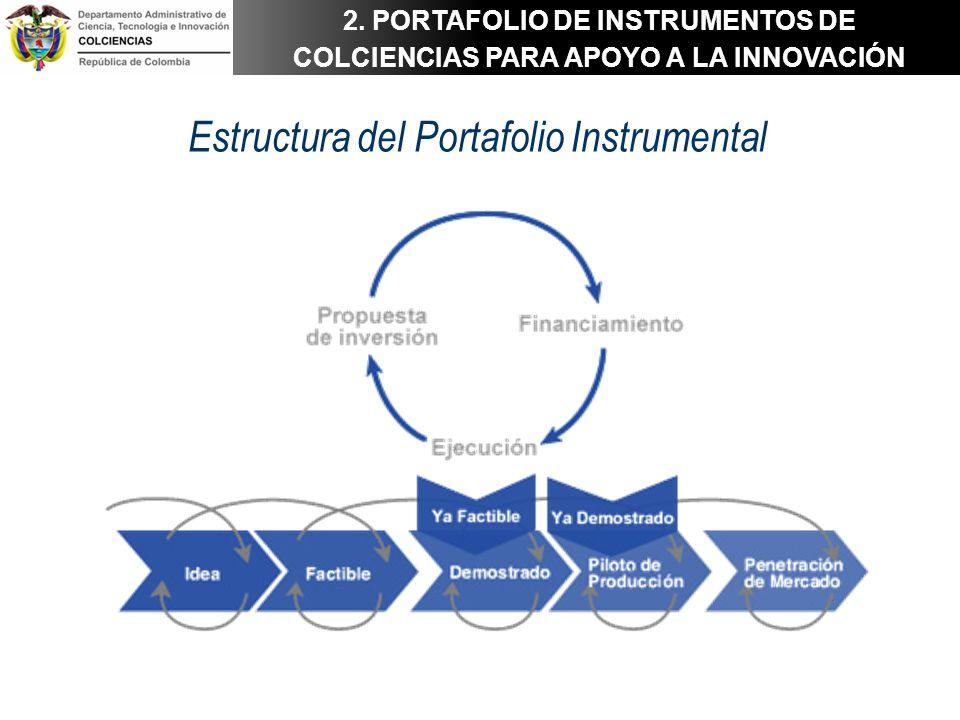 Estructura del Portafolio Instrumental