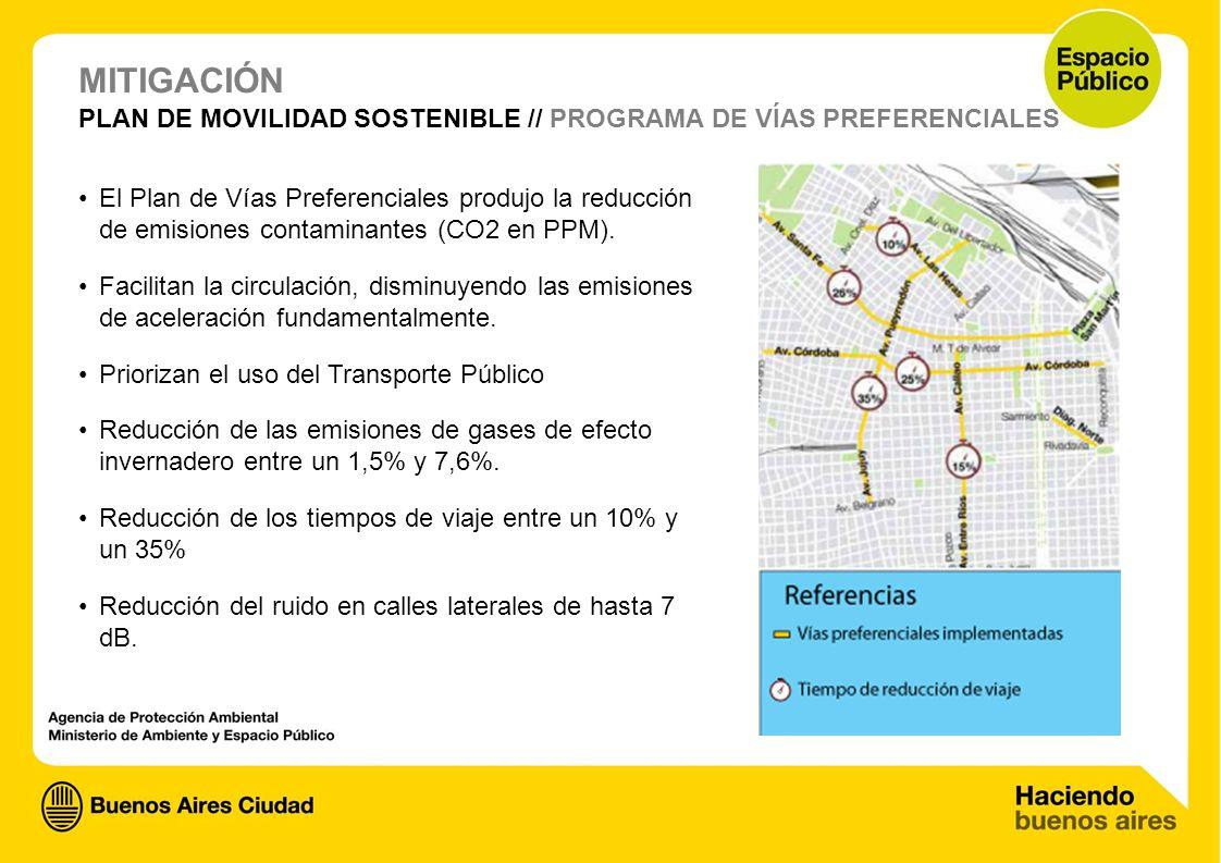 MITIGACIÓN PLAN DE MOVILIDAD SOSTENIBLE // PROGRAMA DE VÍAS PREFERENCIALES.