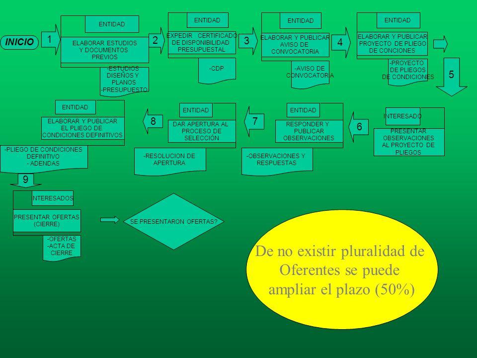 De no existir pluralidad de Oferentes se puede ampliar el plazo (50%)