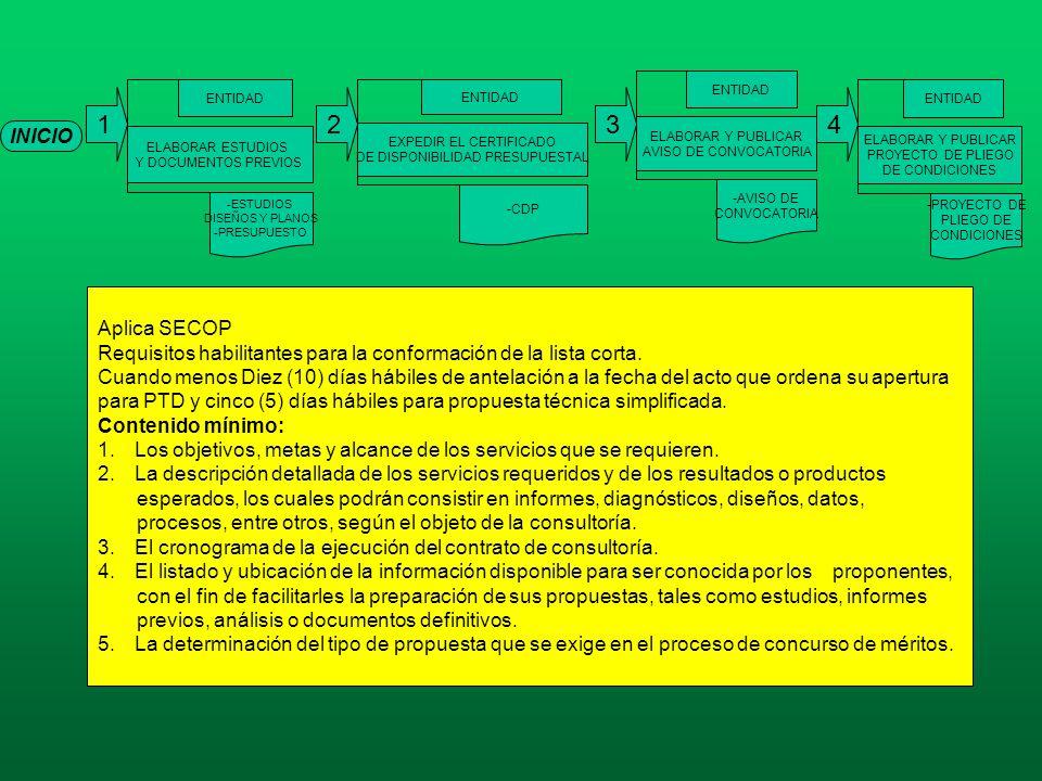 ELABORAR Y PUBLICAR AVISO DE CONVOCATORIA. ENTIDAD. AVISO DE. CONVOCATORIA. ELABORAR ESTUDIOS. Y DOCUMENTOS PREVIOS.