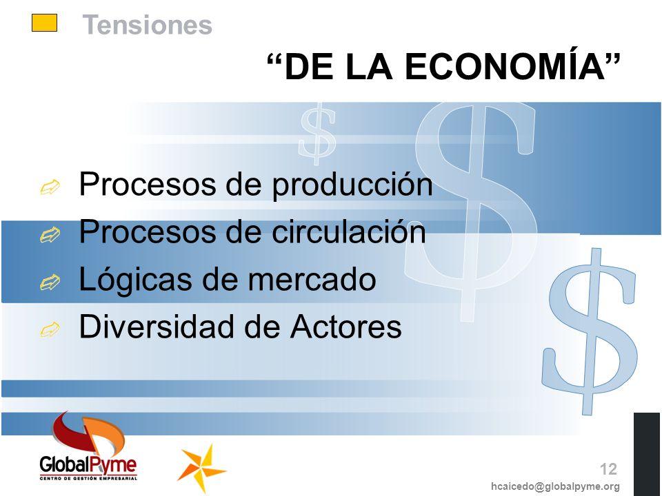 DE LA ECONOMÍA Procesos de producción Procesos de circulación