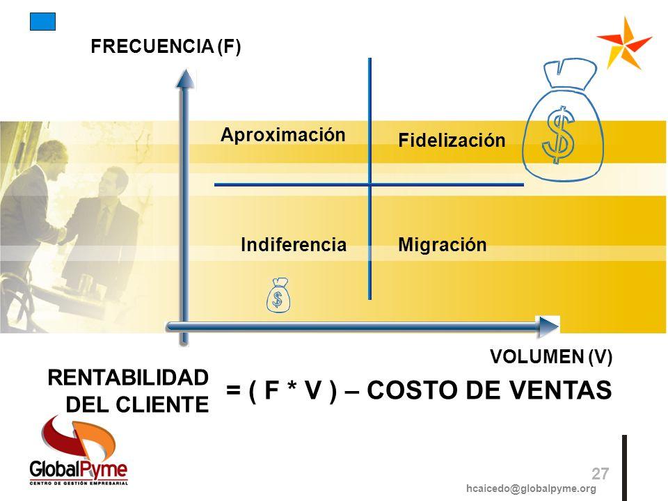 = ( F * V ) – COSTO DE VENTAS