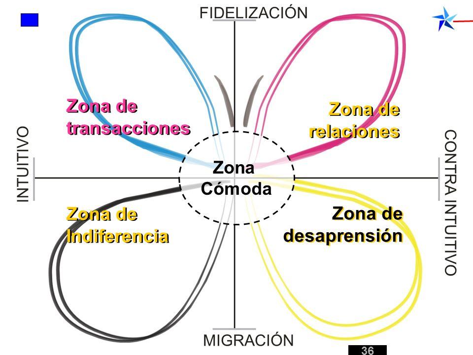 Zona de transacciones Zona de relaciones Zona de Indiferencia