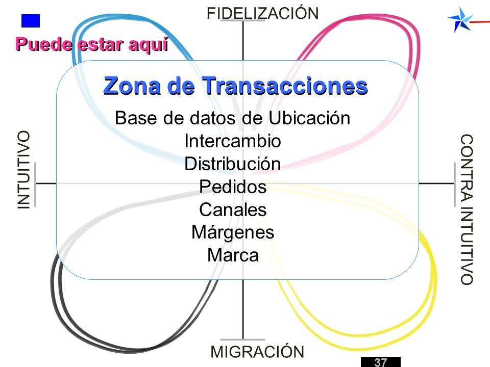 Base de datos de Ubicación Intercambio