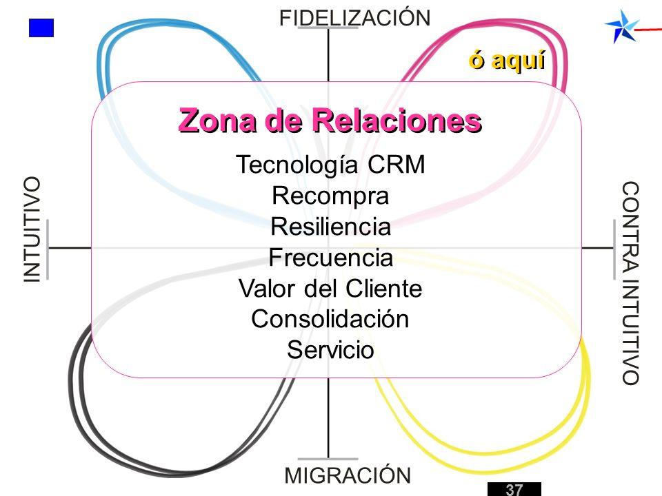 Zona de Relaciones ó aquí Tecnología CRM Recompra Resiliencia