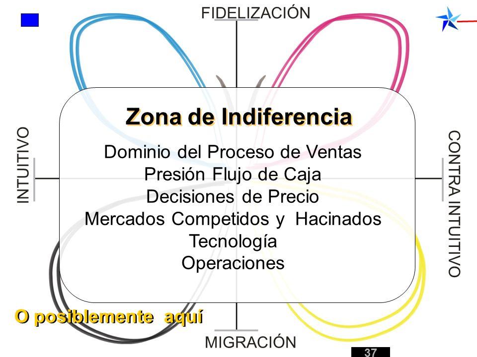 Zona de Indiferencia Dominio del Proceso de Ventas