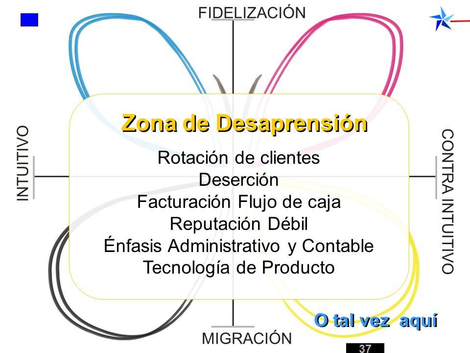 Zona de Desaprensión Rotación de clientes Deserción