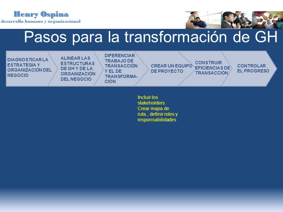 Pasos para la transformación de GH