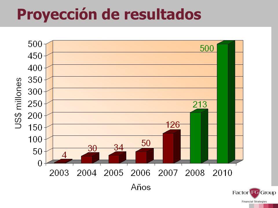 Proyección de resultados