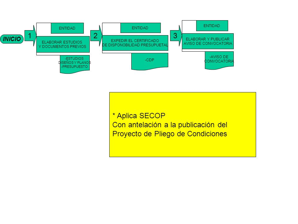 Con antelación a la publicación del Proyecto de Pliego de Condiciones
