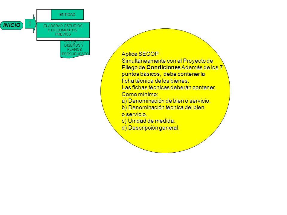 1 INICIO Aplica SECOP Simultáneamente con el Proyecto de