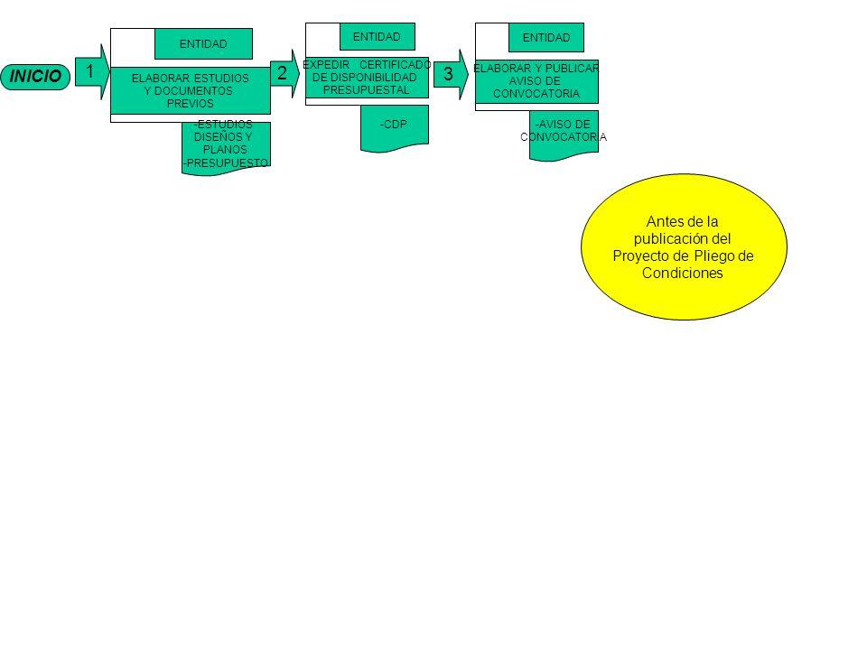 1 2 3 INICIO Antes de la publicación del Proyecto de Pliego de