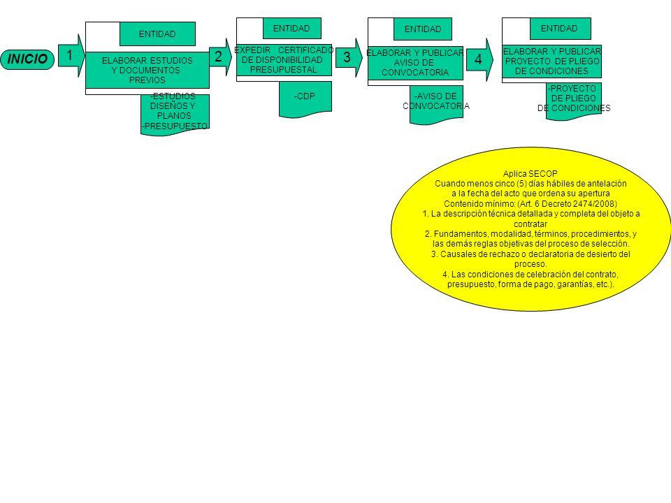 1 2 3 4 INICIO ELABORAR ESTUDIOS Y DOCUMENTOS PREVIOS ENTIDAD