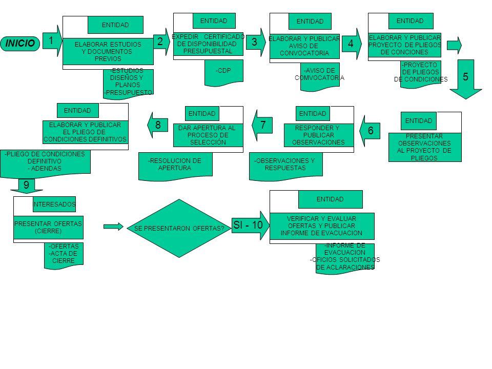 1 1 2 3 4 5 7 8 6 9 SI - 10 INICIO ELABORAR ESTUDIOS Y DOCUMENTOS