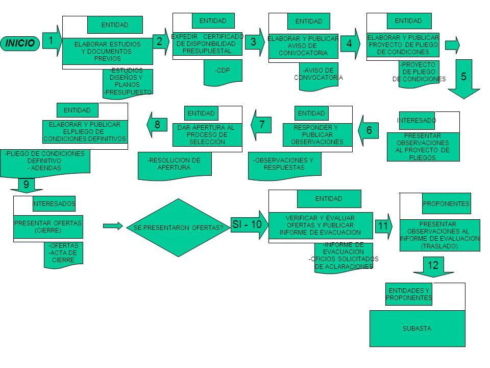 1 1 2 3 4 5 7 8 6 9 SI - 10 11 12 INICIO ELABORAR ESTUDIOS
