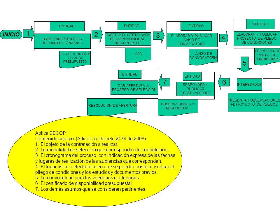 ELABORAR Y PUBLICAR PROYECTO DE PLIEGO. DE CONDICIONES. ENTIDAD. -PROYECTO DE. PLIEGO DE. CONDICIONES.
