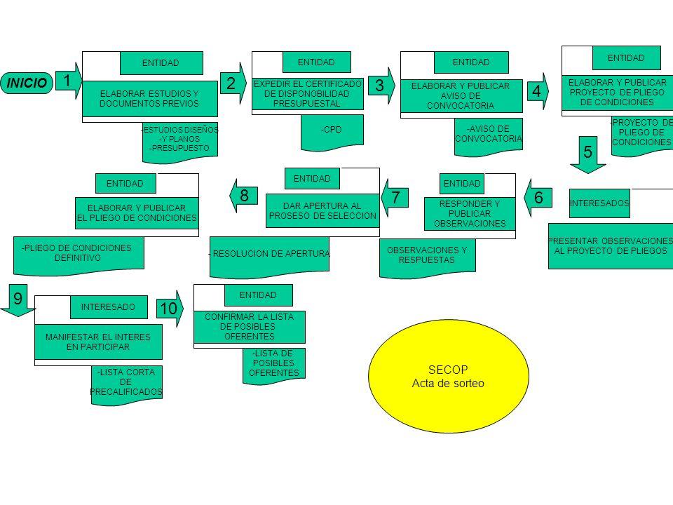 1 2 3 4 5 8 7 6 9 10 INICIO SECOP Acta de sorteo ELABORAR Y PUBLICAR