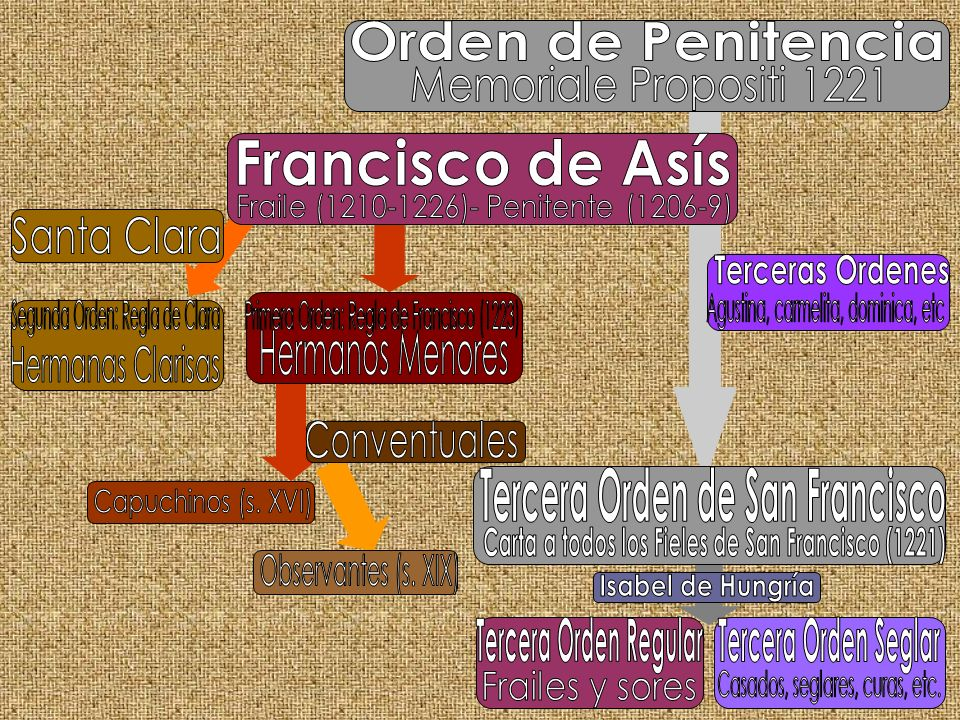 Fraile (1210-1226)- Penitente (1206-9) Santa Clara Terceras Ordenes