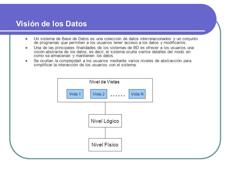 Visión de los Datos …… Nivel Lógico Nivel Físico Nivel de Vistas