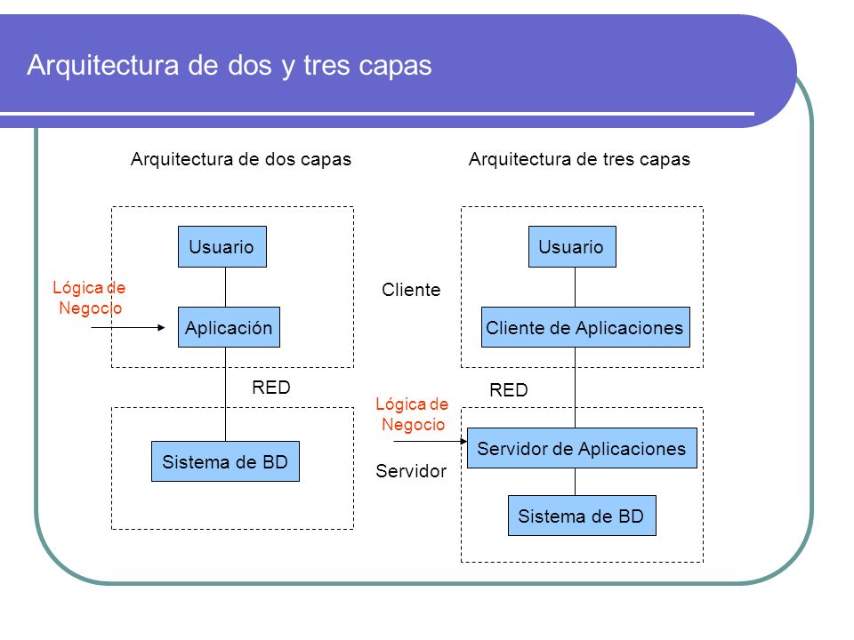 Arquitectura de dos y tres capas