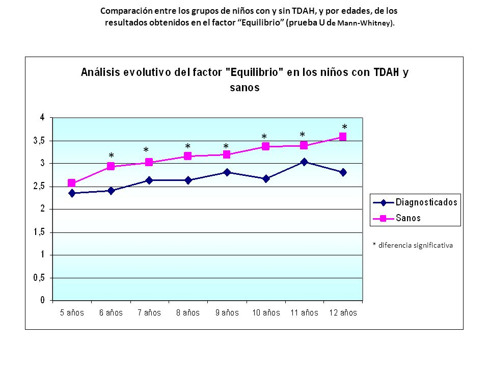 Comparación entre los grupos de niños con y sin TDAH, y por edades, de los