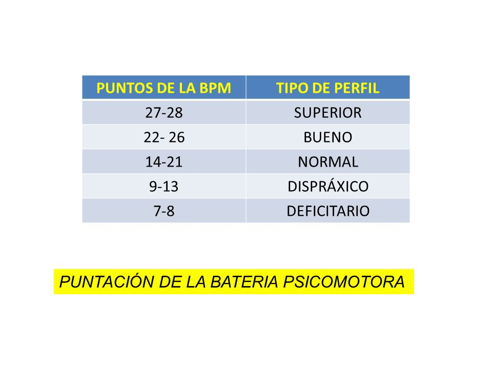 PUNTOS DE LA BPM TIPO DE PERFIL. 27-28. SUPERIOR. 22- 26. BUENO. 14-21. NORMAL. 9-13. DISPRÁXICO.