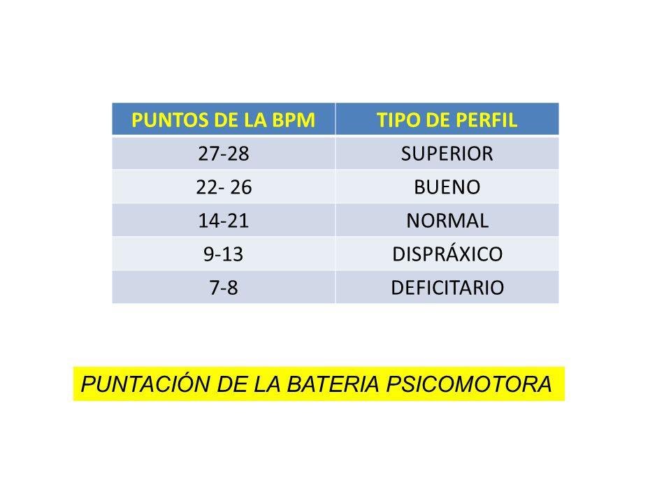 PUNTOS DE LA BPMTIPO DE PERFIL. 27-28. SUPERIOR. 22- 26. BUENO. 14-21. NORMAL. 9-13. DISPRÁXICO. 7-8.