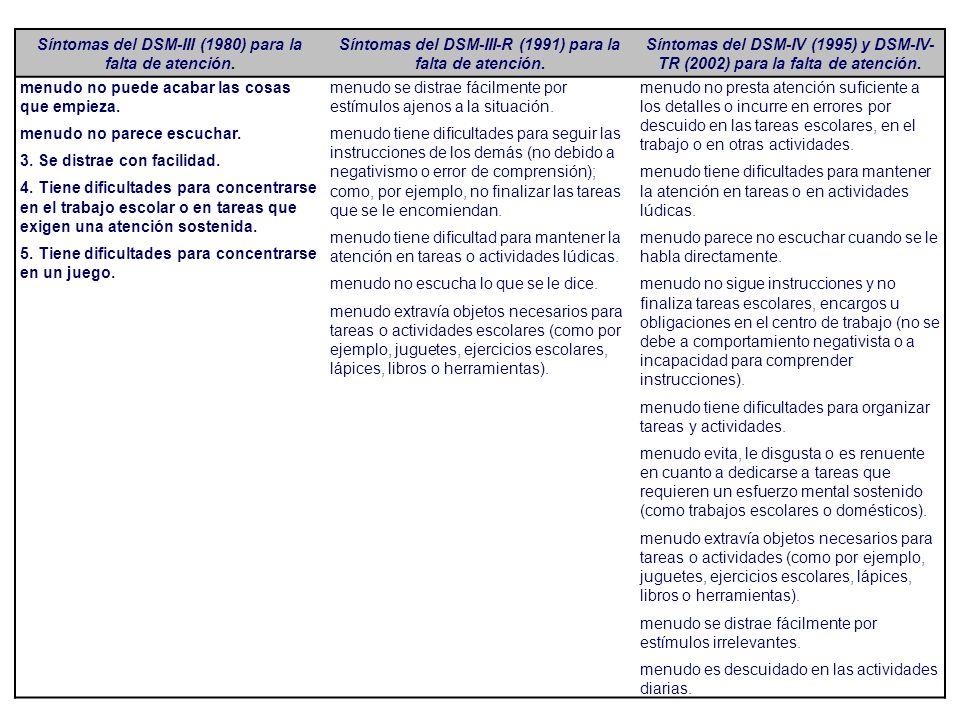 Síntomas del DSM-III (1980) para la falta de atención.